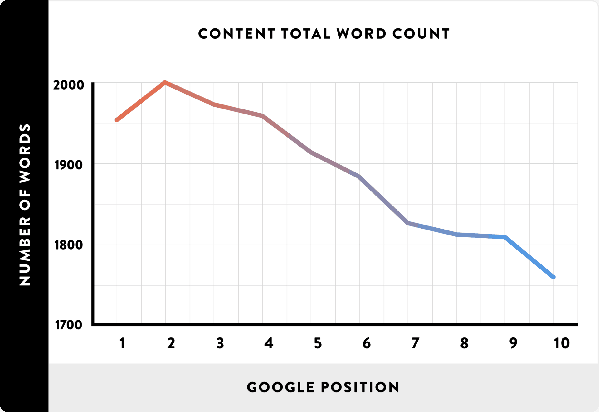 long form content outranks thin content