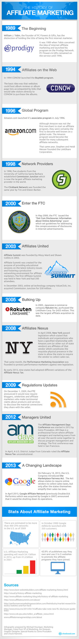 the history of affiliate marketing 1 scaled