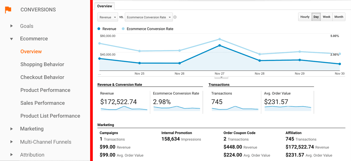 Google Analytics Conversions Ecommerce Overview Report