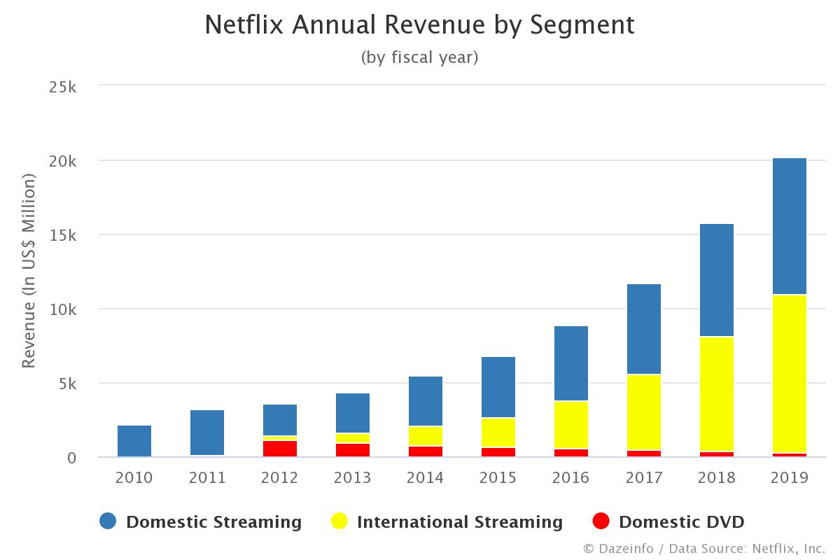 Netflix Annual Revenue by Segment 1