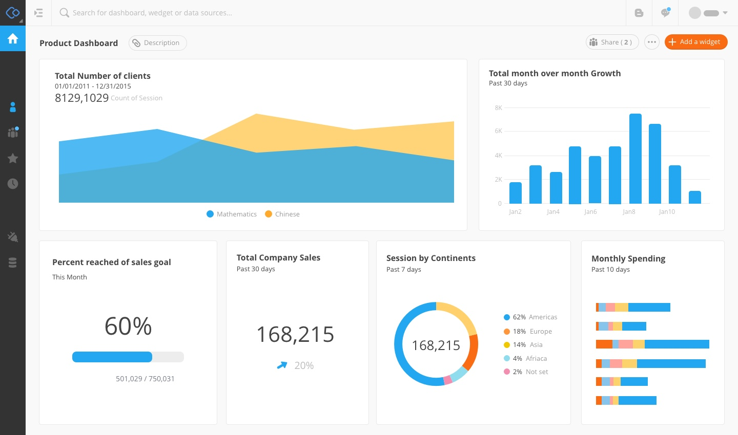 Product Dashboard 0