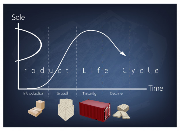 marketing concept product life cycle chart chalkboard 54006 77